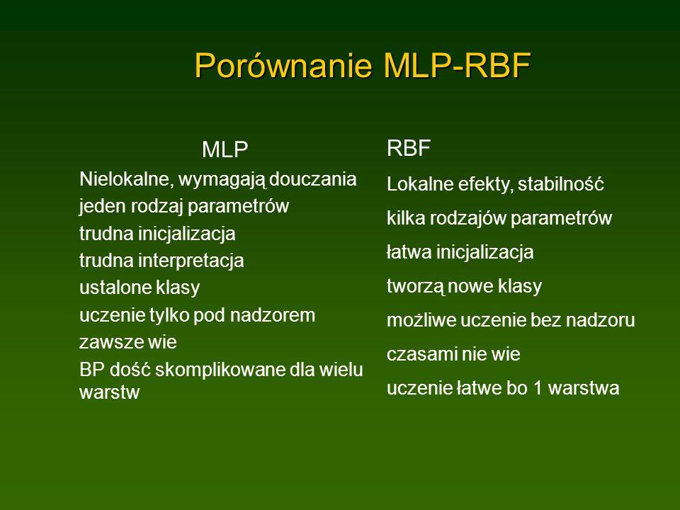 Porównanie MLP-RBF MLP Nielokalne, wymagają douczania jeden rodzaj parametrów trudna inicjalizacja trudna interpretacja ustalone klasy uczenie tylko pod nadzorem zawsze wie BP dość skomplikowane dla wielu warstw RBF Lokalne efekty, stabilność kilka rodzajów parametrów łatwa inicjalizacja tworzą nowe klasy możliwe uczenie bez nadzoru czasami nie wie uczenie łatwe bo 1 warstwa