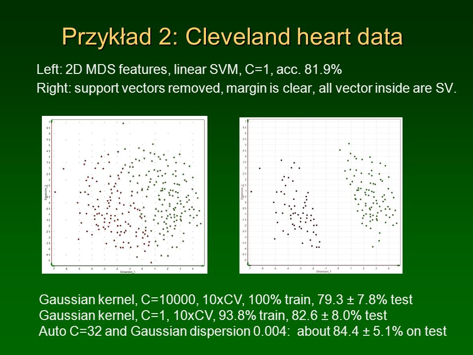 Przykład 2: Cleveland heart data Left: 2D MDS features, linear SVM, C=1, acc.