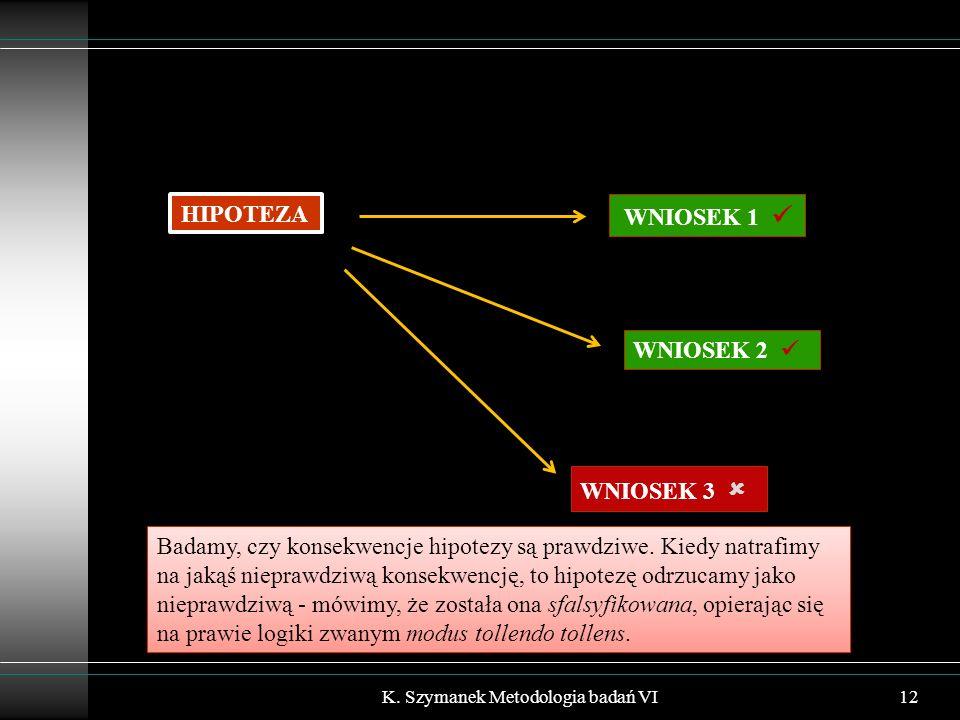 K. Szymanek Metodologia badań VI12 HIPOTEZA WNIOSEK 2 WNIOSEK 1 WNIOSEK 3  Badamy, czy konsekwencje hipotezy są prawdziwe. Kiedy natrafimy na jakąś n