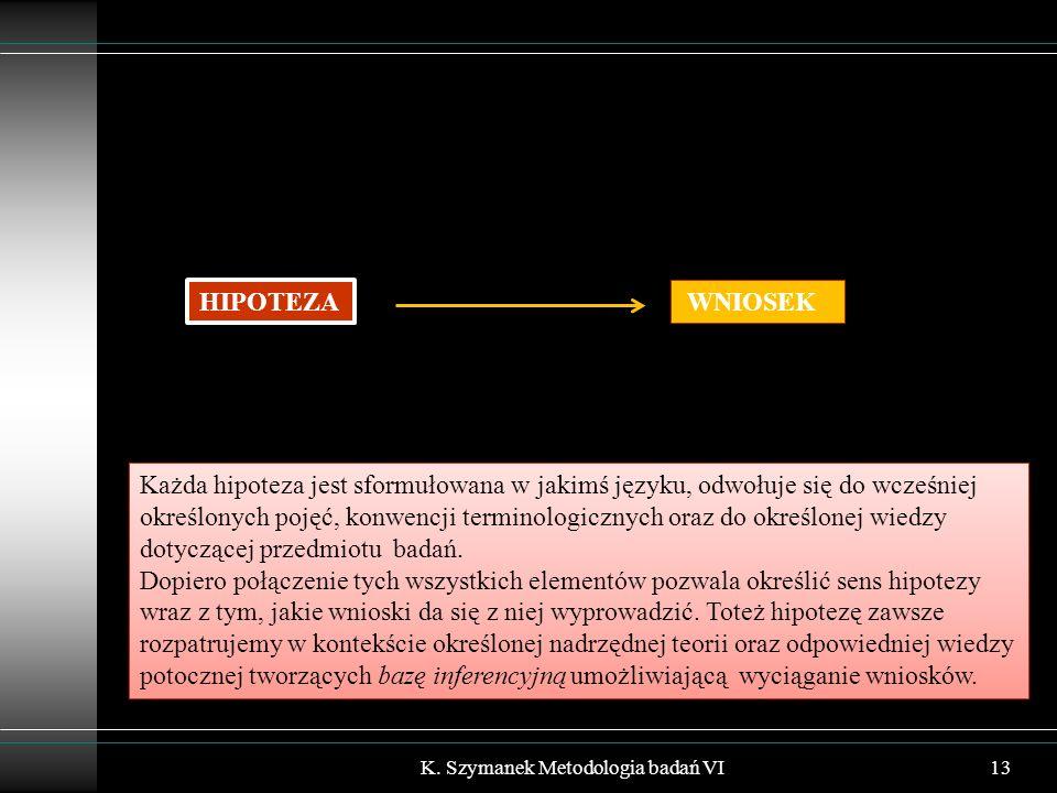 K. Szymanek Metodologia badań VI13 HIPOTEZA WNIOSEK Każda hipoteza jest sformułowana w jakimś języku, odwołuje się do wcześniej określonych pojęć, kon