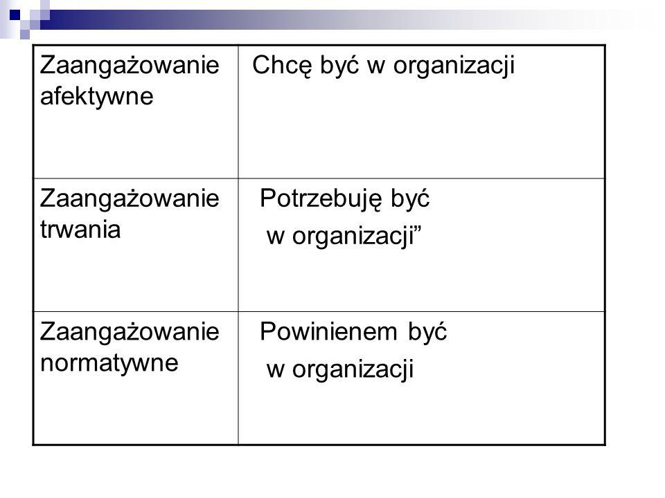 Zaangażowanie afektywne Chcę być w organizacji Zaangażowanie trwania Potrzebuję być w organizacji Zaangażowanie normatywne Powinienem być w organizacji