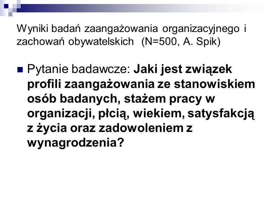 Wyniki badań zaangażowania organizacyjnego i zachowań obywatelskich (N=500, A.