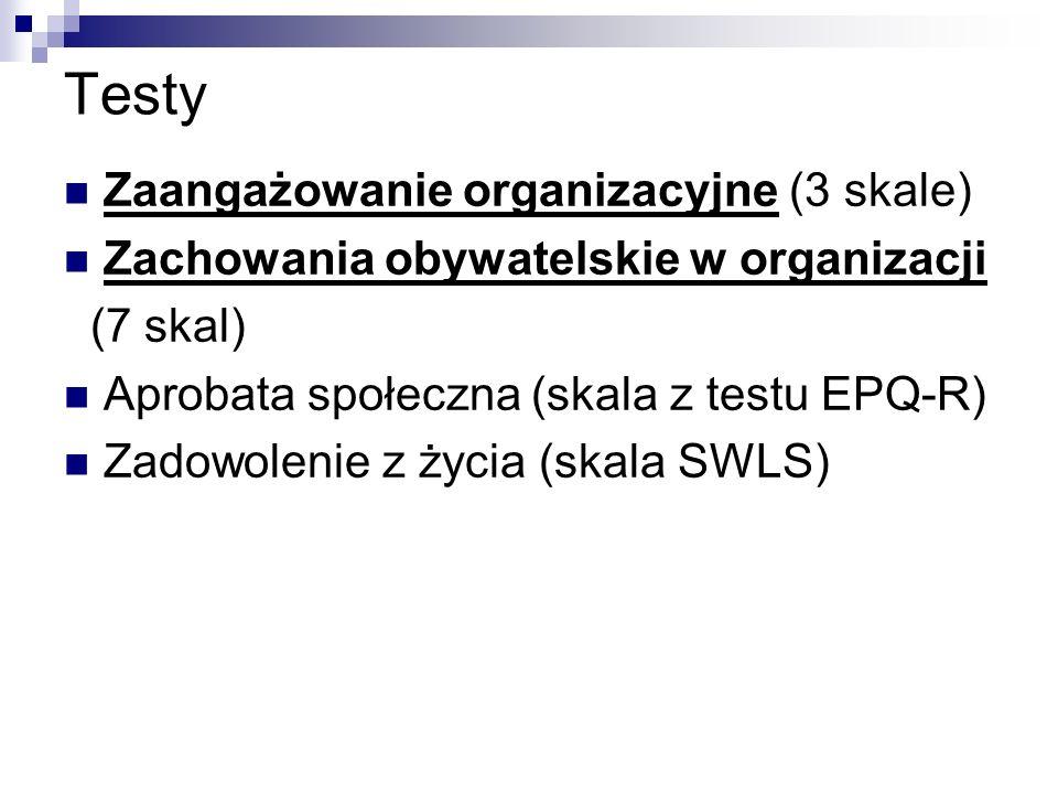 Testy Zaangażowanie organizacyjne (3 skale) Zachowania obywatelskie w organizacji (7 skal) Aprobata społeczna (skala z testu EPQ-R) Zadowolenie z życia (skala SWLS)