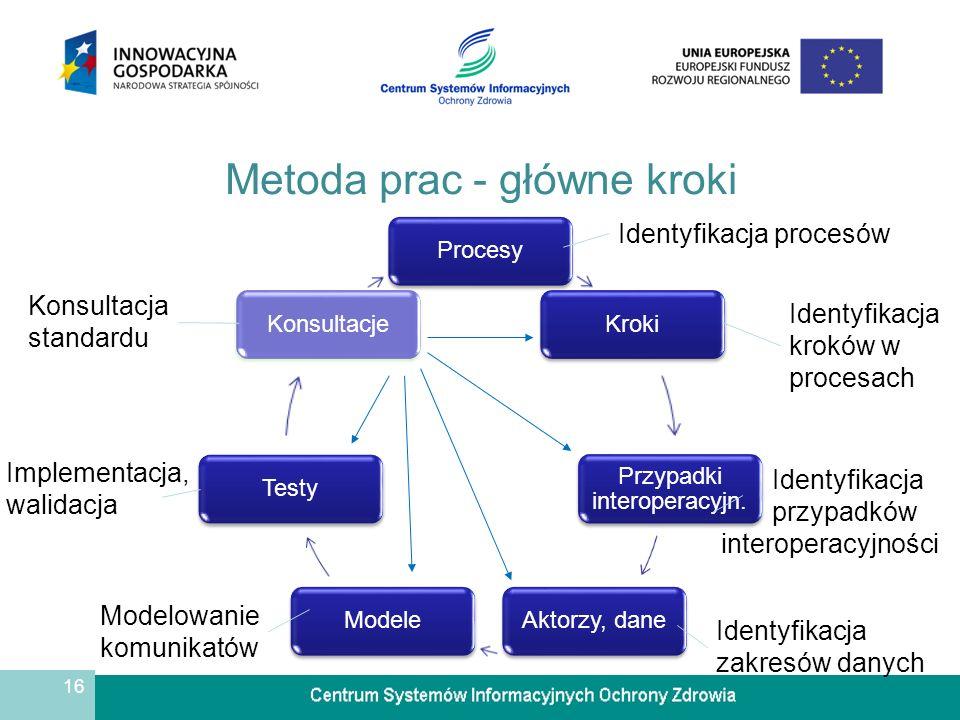 16 Metoda prac - główne kroki ProcesyKroki Przypadki interoperacyjn.