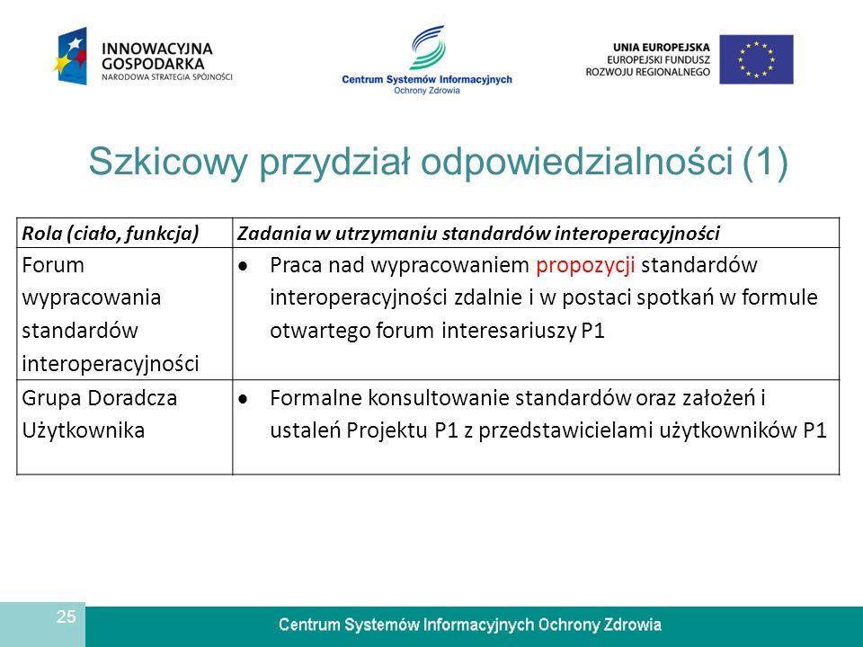 25 Szkicowy przydział odpowiedzialności (1) Rola (ciało, funkcja)Zadania w utrzymaniu standardów interoperacyjności Forum wypracowania standardów interoperacyjności  Praca nad wypracowaniem propozycji standardów interoperacyjności zdalnie i w postaci spotkań w formule otwartego forum interesariuszy P1 Grupa Doradcza Użytkownika  Formalne konsultowanie standardów oraz założeń i ustaleń Projektu P1 z przedstawicielami użytkowników P1