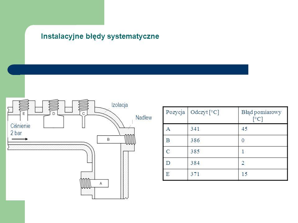 Instalacyjne błędy systematyczne Ciśnienie 2 bar Izolacja Nadlew PozycjaOdczyt [°C]Błąd pomiarowy [°C] A34145 B3860 C3851 D3842 E37115