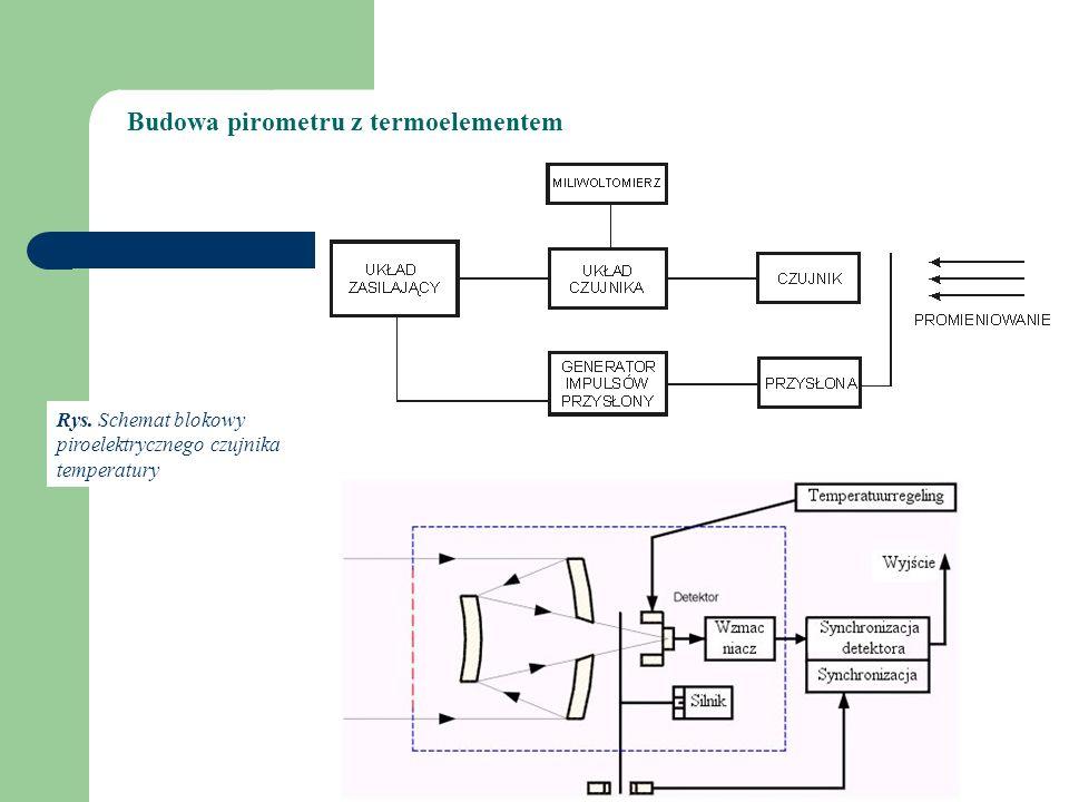 Rys. Schemat blokowy piroelektrycznego czujnika temperatury Budowa pirometru z termoelementem
