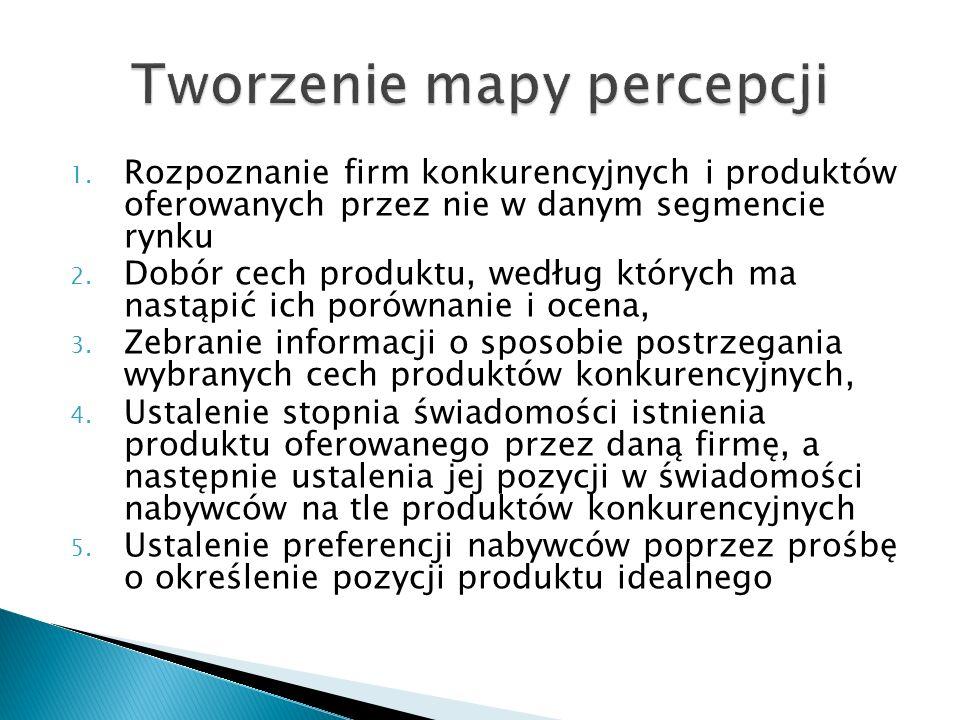 1. Rozpoznanie firm konkurencyjnych i produktów oferowanych przez nie w danym segmencie rynku 2. Dobór cech produktu, według których ma nastąpić ich p