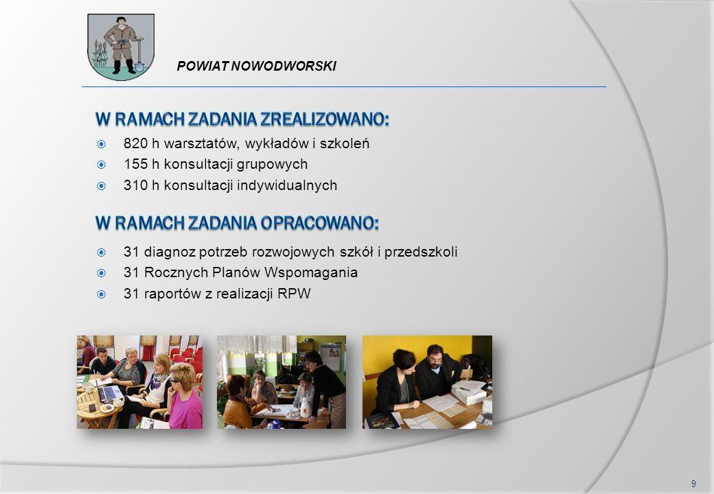  820 h warsztatów, wykładów i szkoleń  155 h konsultacji grupowych  310 h konsultacji indywidualnych  31 diagnoz potrzeb rozwojowych szkół i przedszkoli  31 Rocznych Planów Wspomagania  31 raportów z realizacji RPW 9 POWIAT NOWODWORSKI