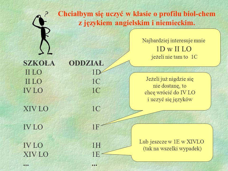 Chciałbym się uczyć w klasie o profilu biol-chem z językiem angielskim i niemieckim. SZKOŁAODDZIAŁ II LO1D II LO1C IV LO1C XIV LO1C IV LO1F IV LO1H XI