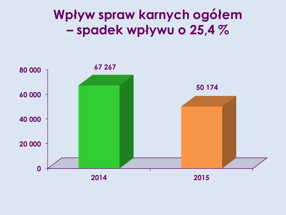 Wpływ spraw karnych ogółem – spadek wpływu o 25,4 %