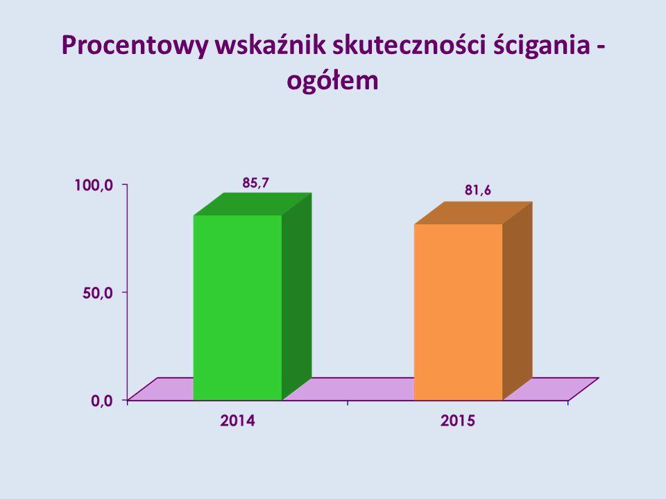Procentowy wskaźnik skuteczności ścigania - ogółem