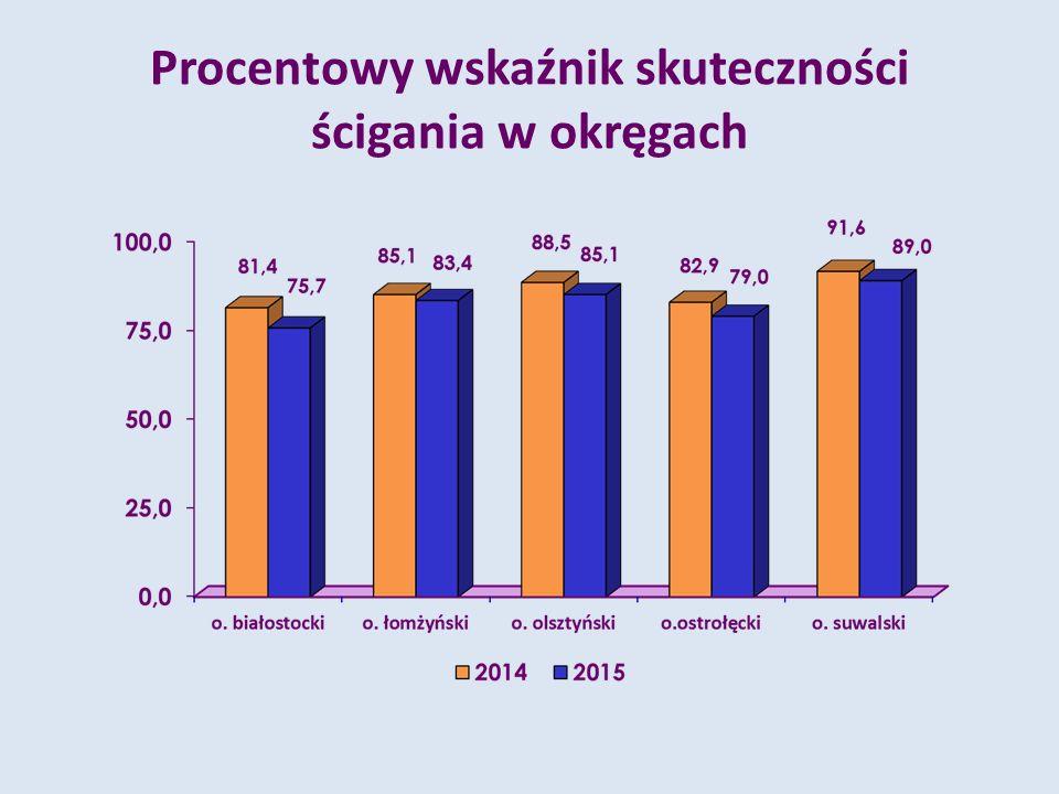 Procentowy wskaźnik skuteczności ścigania w okręgach
