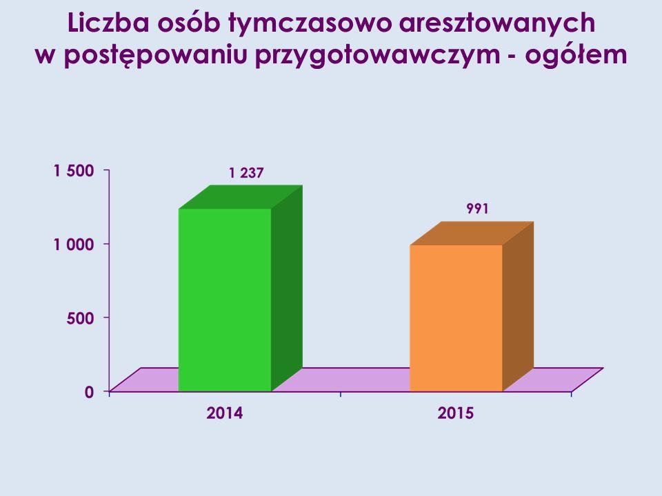 Liczba osób tymczasowo aresztowanych w postępowaniu przygotowawczym - ogółem