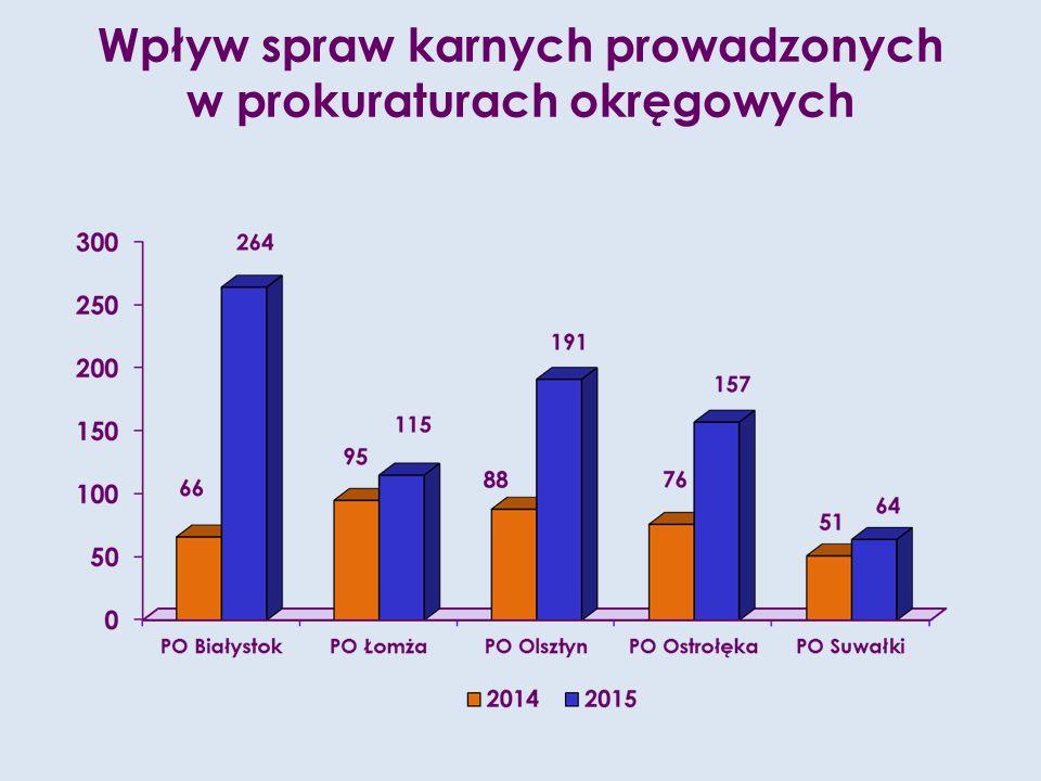 Wpływ spraw karnych prowadzonych w prokuraturach okręgowych