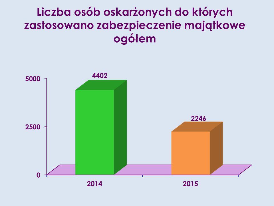 Liczba osób oskarżonych do których zastosowano zabezpieczenie majątkowe ogółem
