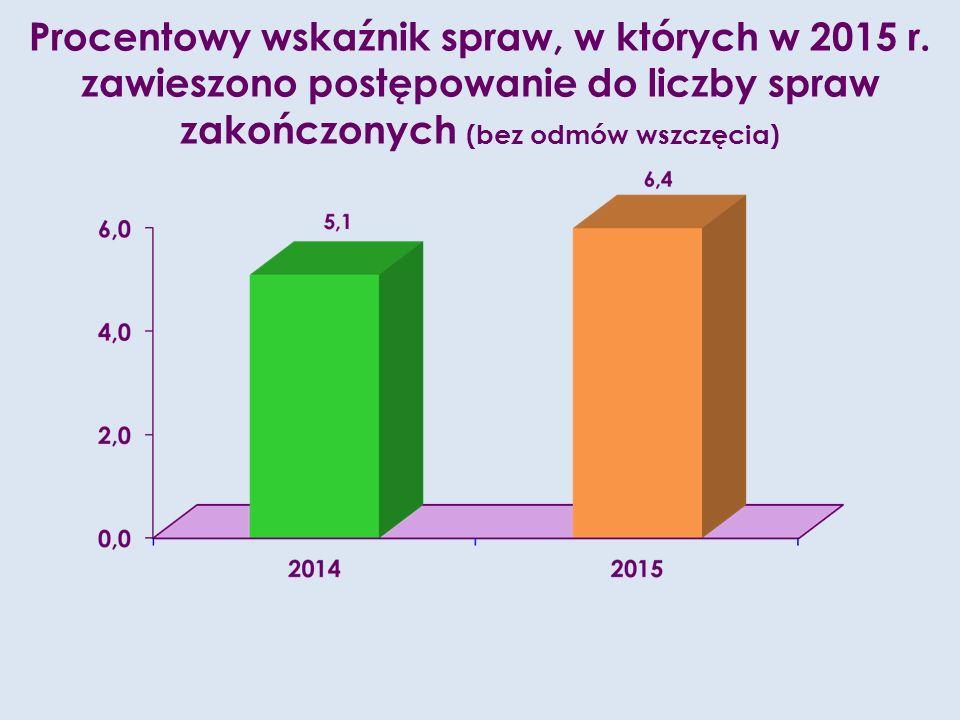 Procentowy wskaźnik spraw, w których w 2015 r.