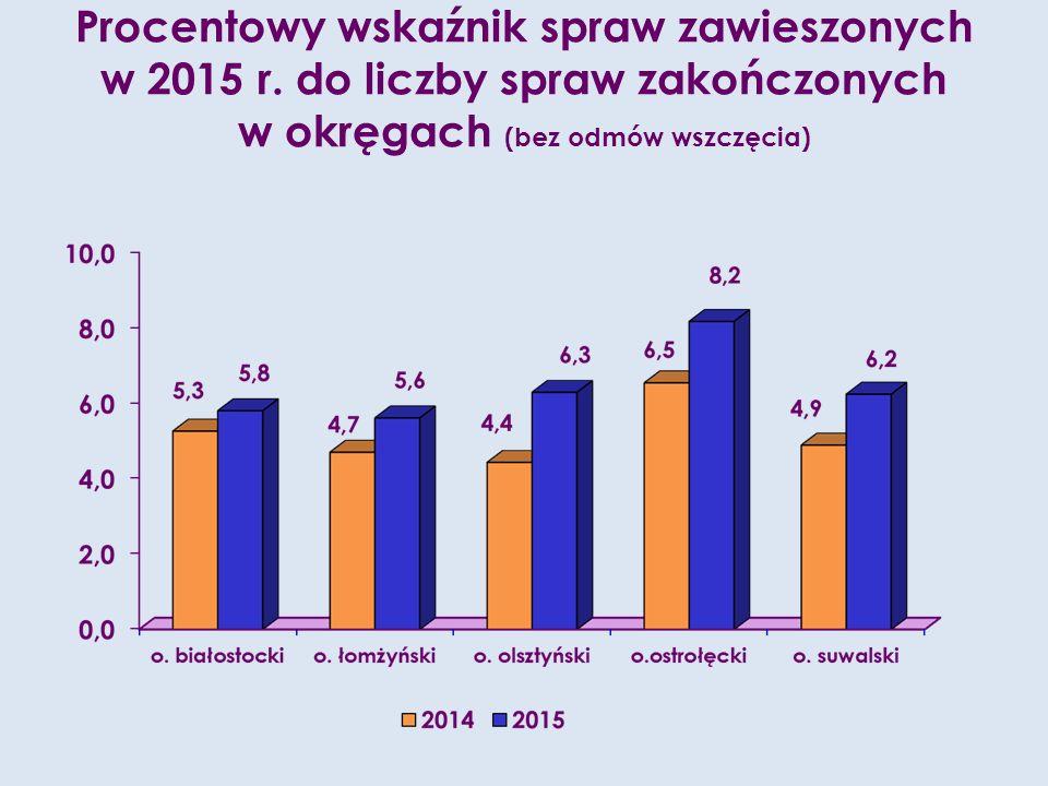 Procentowy wskaźnik spraw zawieszonych w 2015 r.