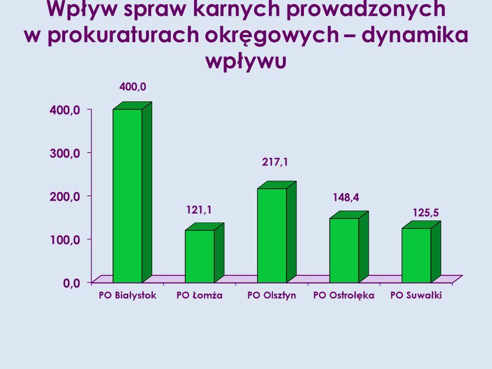Liczba osób oskarżonych do których zastosowano zabezpieczenie majątkowe w okręgach – dynamika