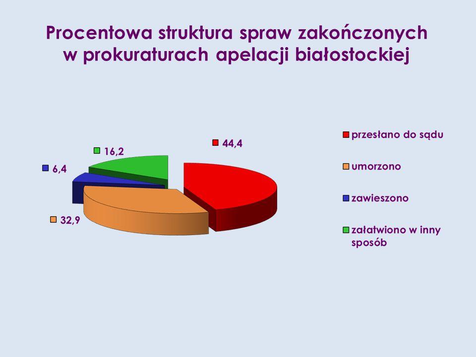 Procentowa struktura spraw zakończonych w prokuraturach apelacji białostockiej