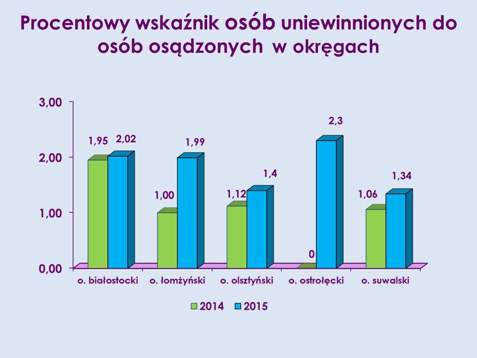 Procentowy wskaźnik osób uniewinnionych do osób osądzonych w okręgach