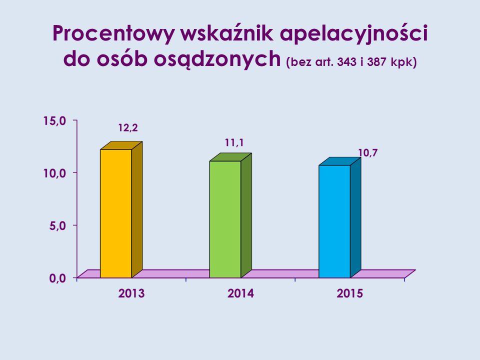 Procentowy wskaźnik apelacyjności do osób osądzonych (bez art. 343 i 387 kpk)