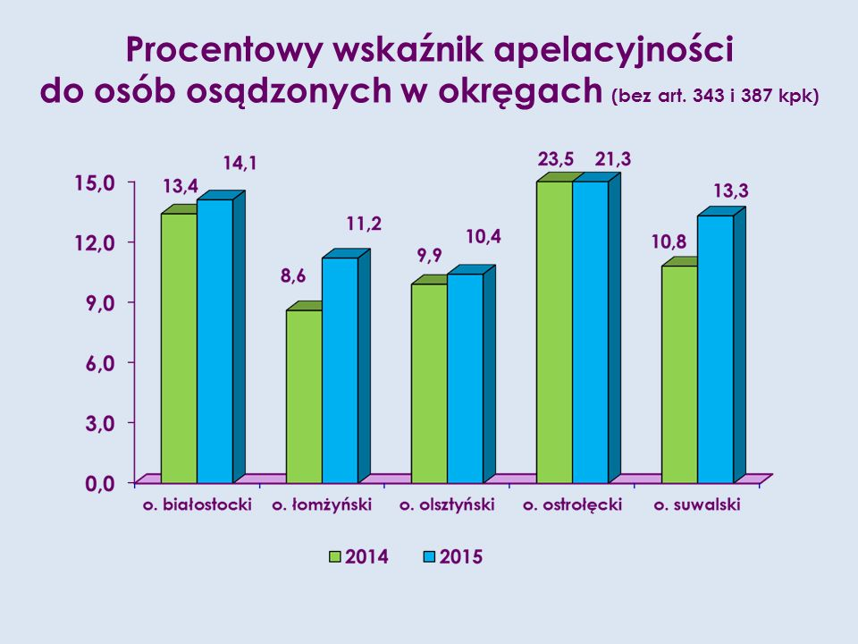 Procentowy wskaźnik apelacyjności do osób osądzonych w okręgach (bez art. 343 i 387 kpk)