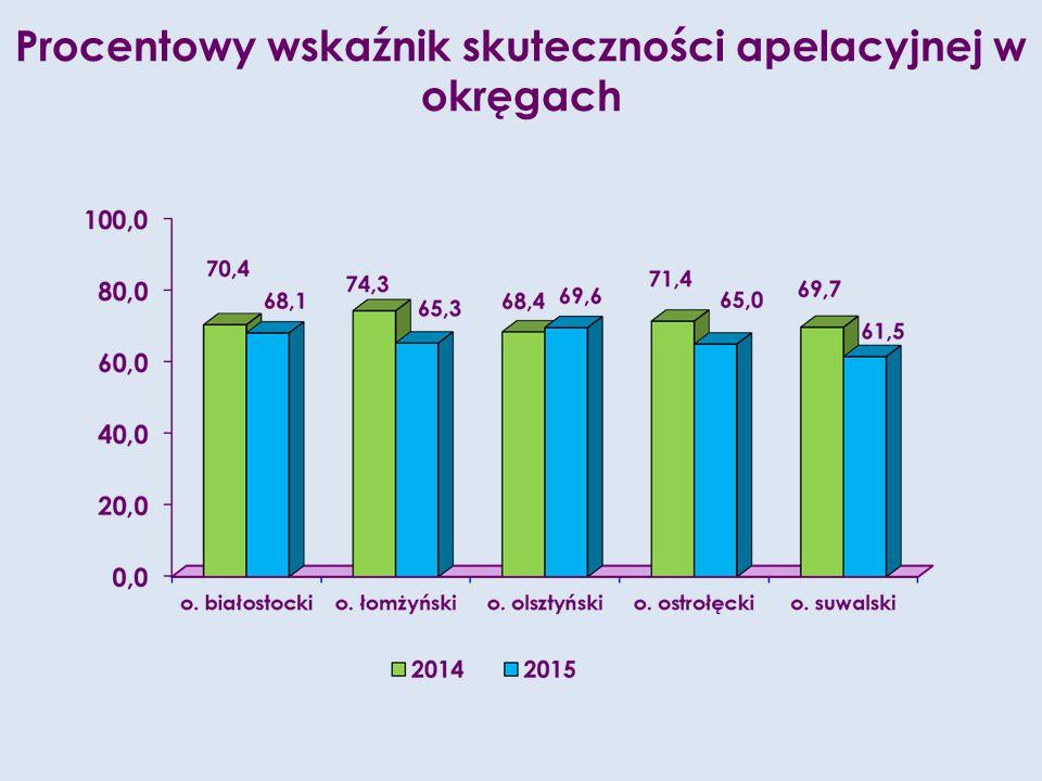 Procentowy wskaźnik skuteczności apelacyjnej w okręgach