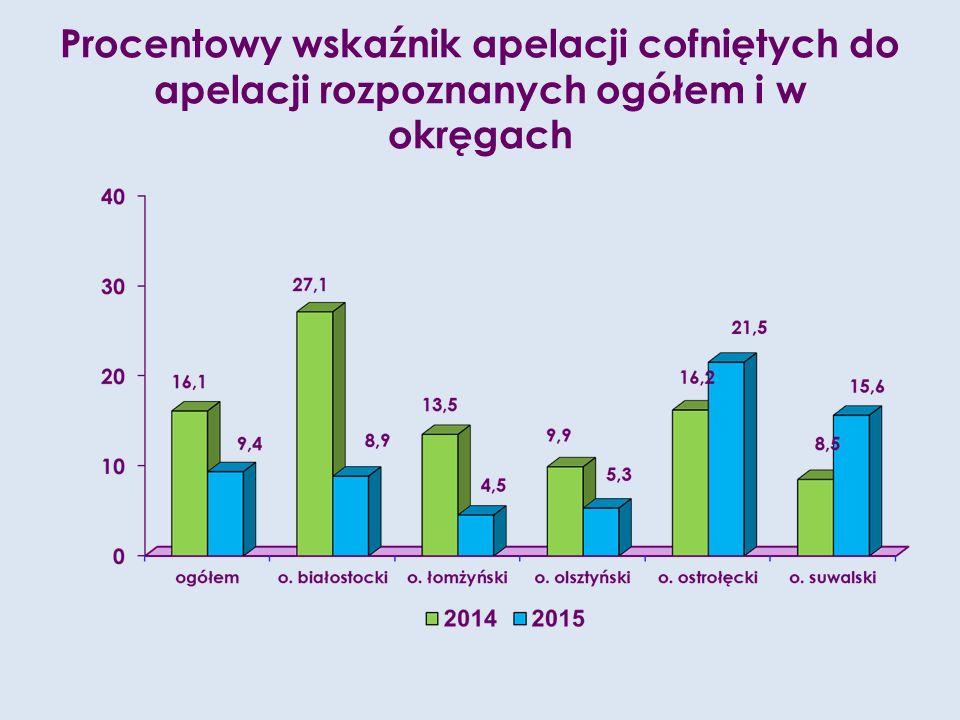 Procentowy wskaźnik apelacji cofniętych do apelacji rozpoznanych ogółem i w okręgach