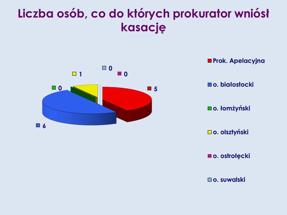 Liczba osób, co do których prokurator wniósł kasację