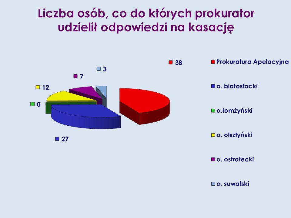 Liczba osób, co do których prokurator udzielił odpowiedzi na kasację