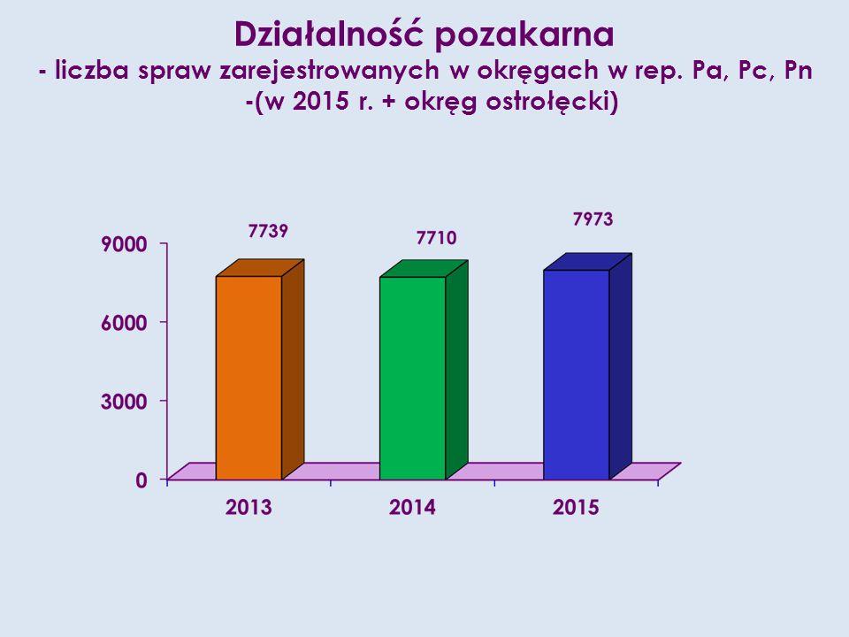 Działalność pozakarna - liczba spraw zarejestrowanych w okręgach w rep.