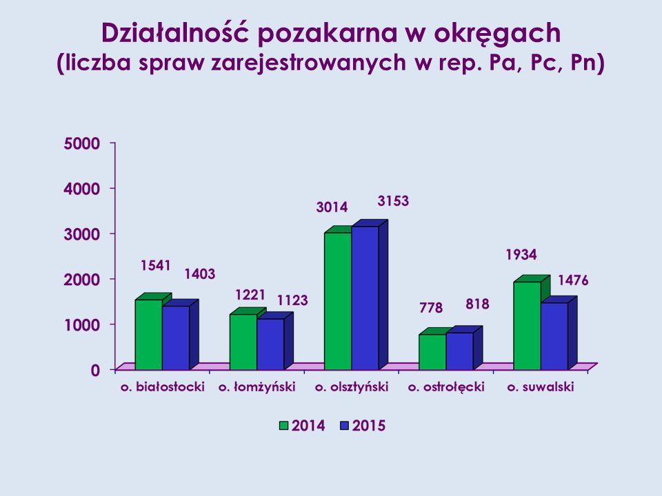 Działalność pozakarna w okręgach (liczba spraw zarejestrowanych w rep. Pa, Pc, Pn)