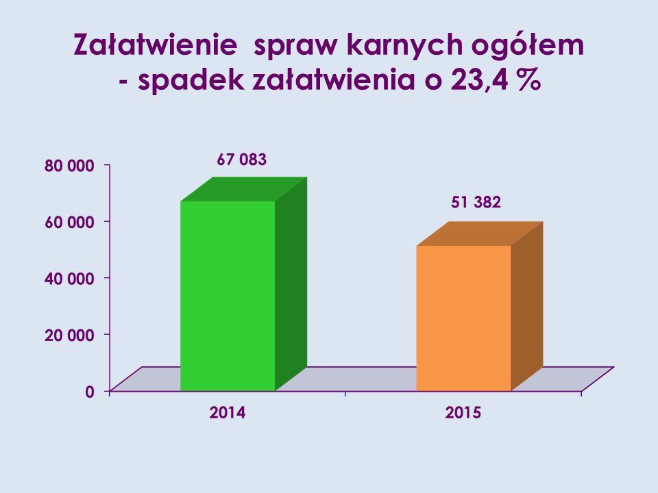 Załatwienie spraw karnych ogółem - spadek załatwienia o 23,4 %