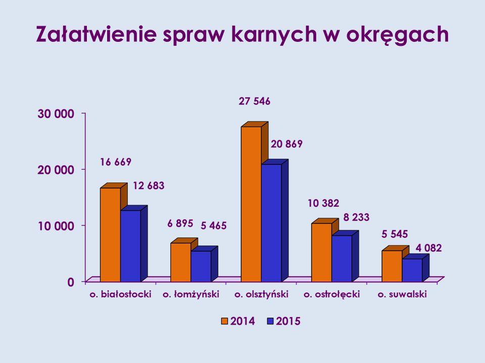 Średnie miesięczne obciążenie prokuratorów w prokuraturach rejonowych sprawami karnymi ogółem i w okręgach