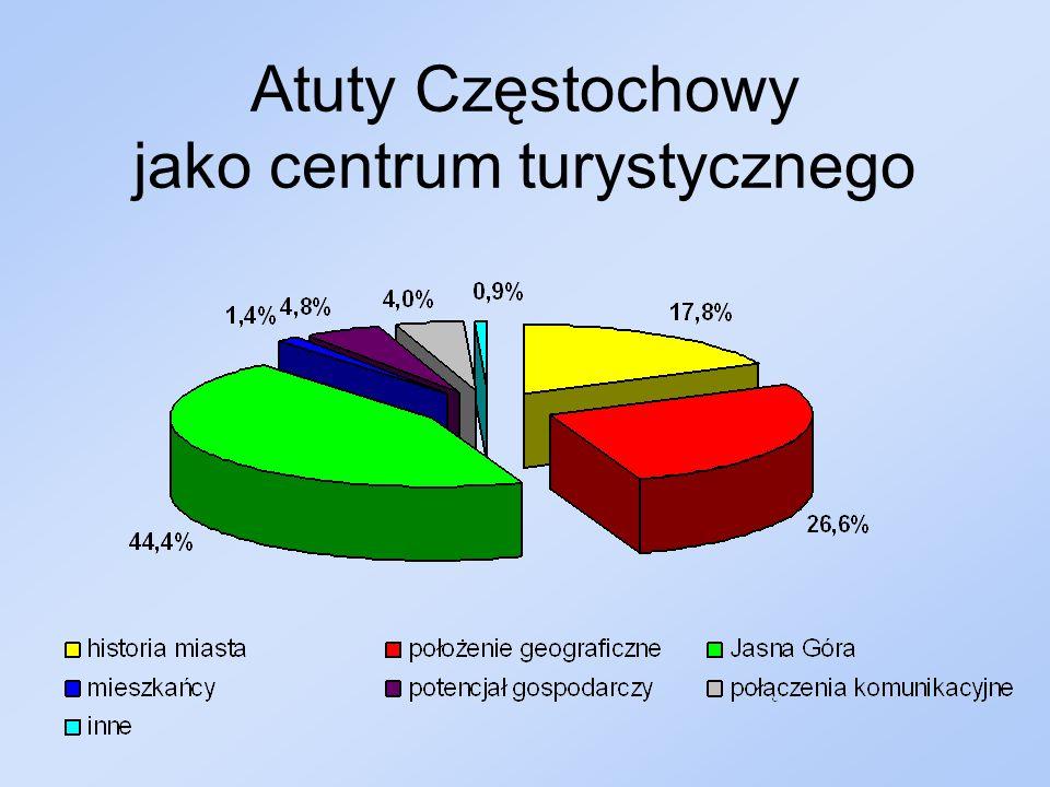 Atuty Częstochowy jako centrum turystycznego