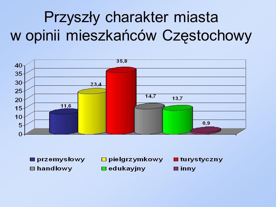 Przyszły charakter miasta w opinii mieszkańców Częstochowy