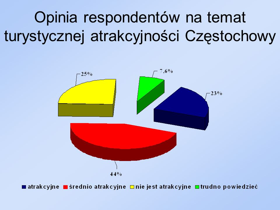 Opinia respondentów na temat turystycznej atrakcyjności Częstochowy
