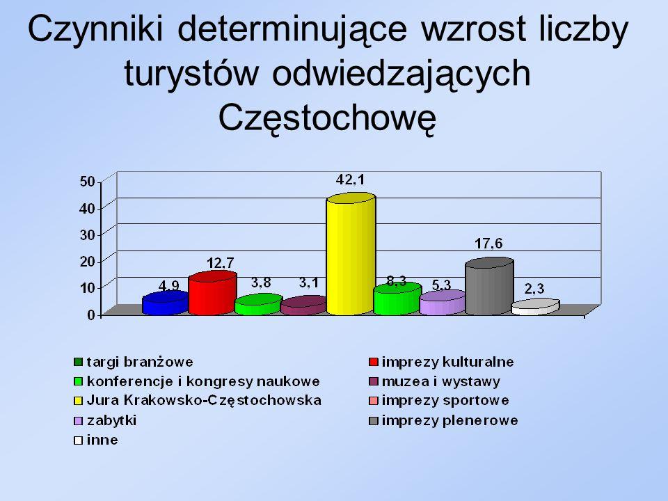 Korzyści gospodarczo-społeczne związane z rozwojem turystyki w Częstochowie