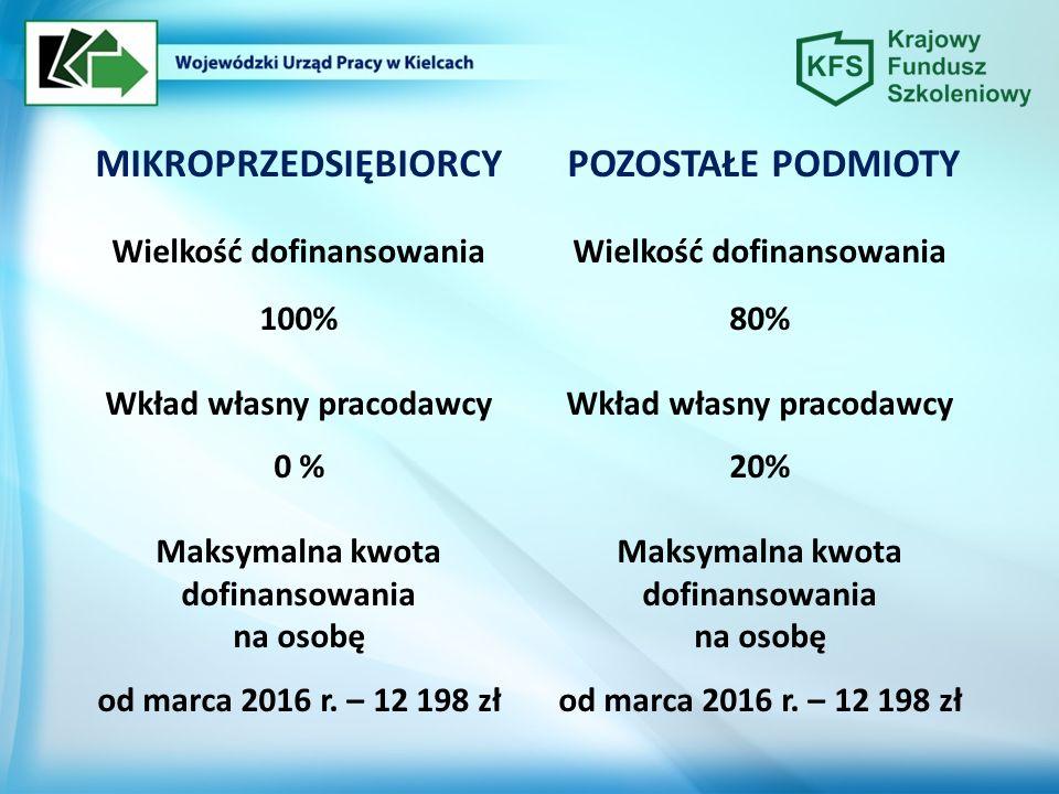 MIKROPRZEDSIĘBIORCY Wielkość dofinansowania 100% Wkład własny pracodawcy 0 % Maksymalna kwota dofinansowania na osobę od marca 2016 r. – 12 198 zł POZ