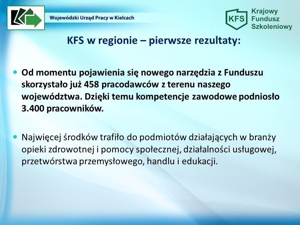 KFS w regionie – pierwsze rezultaty: Od momentu pojawienia się nowego narzędzia z Funduszu skorzystało już 458 pracodawców z terenu naszego województw