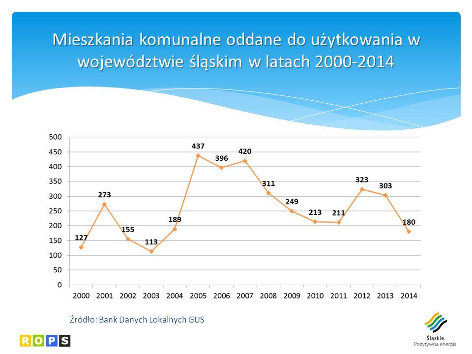 Mieszkania komunalne oddane do użytkowania w województwie śląskim w latach 2000-2014 Źródło: Bank Danych Lokalnych GUS