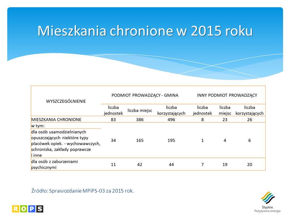 Mieszkania chronione w 2015 roku Źródło: Sprawozdanie MPiPS-03 za 2015 rok.