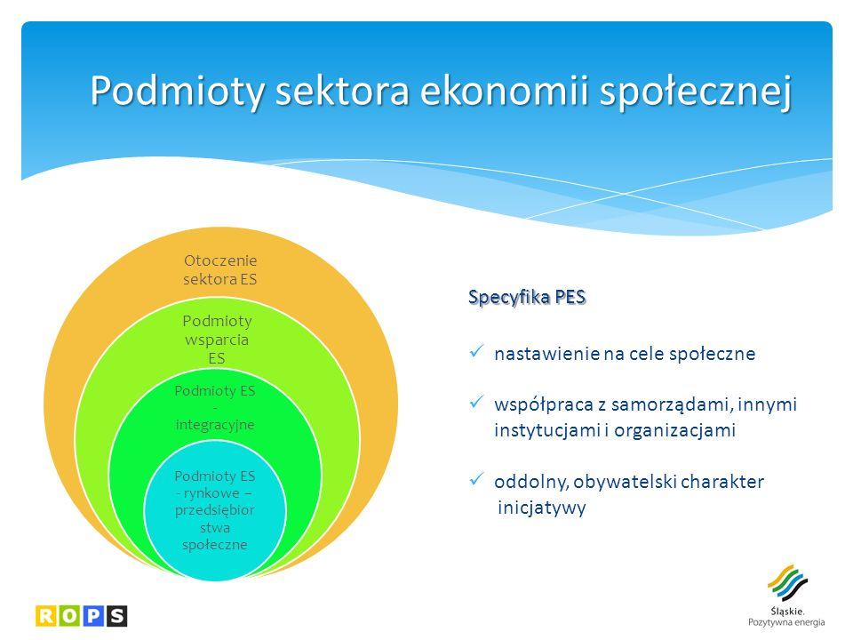 Specyfika PES nastawienie na cele społeczne współpraca z samorządami, innymi instytucjami i organizacjami oddolny, obywatelski charakter inicjatywy Podmioty sektoraekonomiispołecznej Podmioty sektora ekonomii społecznej Otoczenie sektora ES Podmioty wsparcia ES Podmioty ES - integracyjne Podmioty ES - rynkowe – przedsiębior stwa społeczne