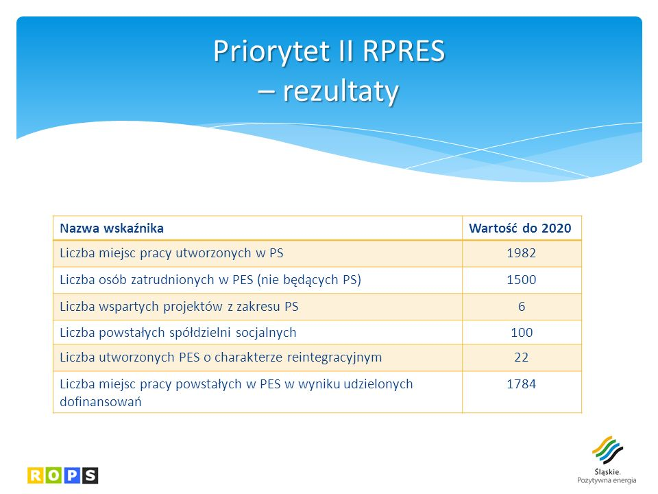 Priorytet II RPRES – rezultaty Nazwa wskaźnikaWartość do 2020 Liczba miejsc pracy utworzonych w PS1982 Liczba osób zatrudnionych w PES (nie będących PS)1500 Liczba wspartych projektów z zakresu PS6 Liczba powstałych spółdzielni socjalnych100 Liczba utworzonych PES o charakterze reintegracyjnym22 Liczba miejsc pracy powstałych w PES w wyniku udzielonych dofinansowań 1784