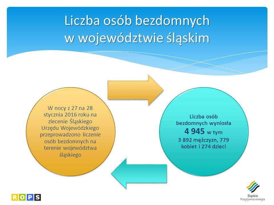 W nocy z 27 na 28 stycznia 2016 roku na zlecenie Śląskiego Urzędu Wojewódzkiego przeprowadzono liczenie osób bezdomnych na terenie województwa śląskiego Liczba osób bezdomnych wyniosła 4 945 w tym 3 892 mężczyzn, 779 kobiet i 274 dzieci Liczba osób bezdomnych w województwie śląskim