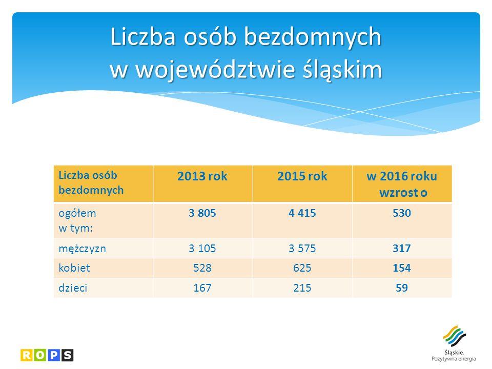 Liczba osób bezdomnych 2013 rok2015 rokw 2016 roku wzrost o ogółem w tym: 3 8054 415530 mężczyzn3 1053 575317 kobiet528625154 dzieci16721559 Liczba osób bezdomnych w województwie śląskim