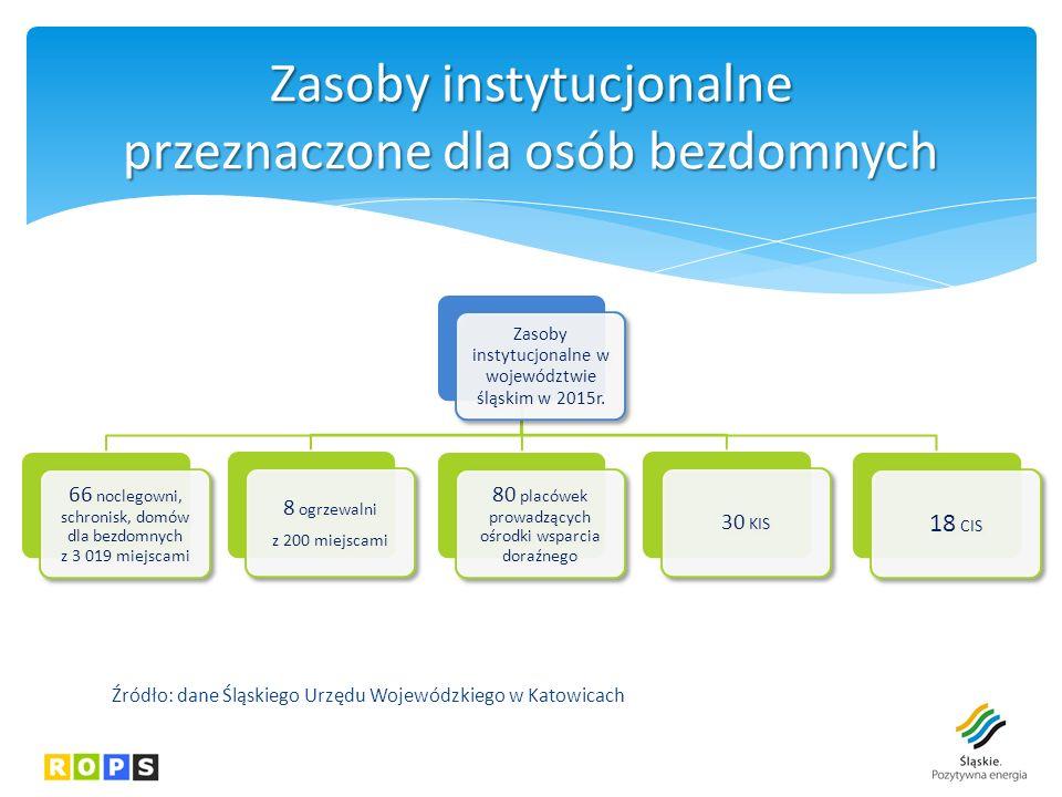 Zasoby instytucjonalne w województwie śląskim w 2015r.