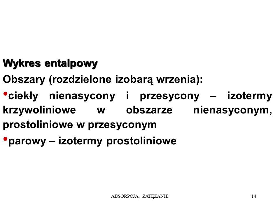 ABSORPCJA, ZATĘŻANIE14 Wykres entalpowy Obszary (rozdzielone izobarą wrzenia): ciekły nienasycony i przesycony – izotermy krzywoliniowe w obszarze nie
