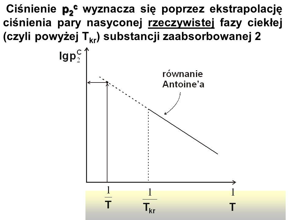 ABSORPCJA, ZATĘŻANIE3 p 2 c Ciśnienie p 2 c wyznacza się poprzez ekstrapolację ciśnienia pary nasyconej rzeczywistej fazy ciekłej (czyli powyżej T kr